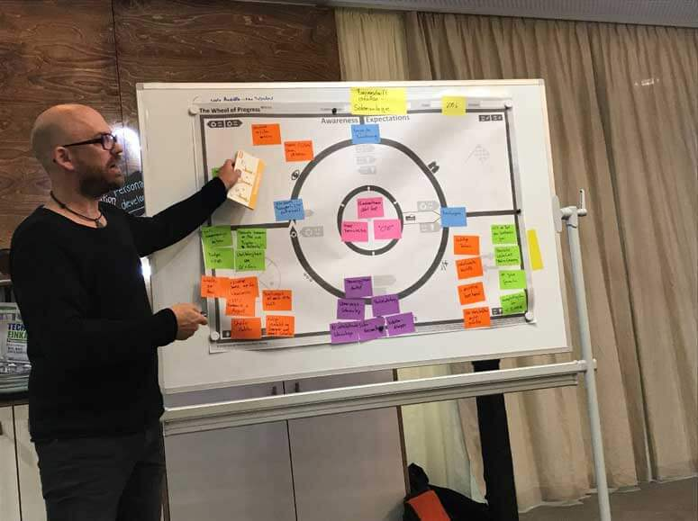 Wheel of Progress in Köln innovation meetup