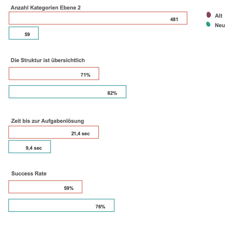 KPI-Vergleich alte gegen neue Struktur