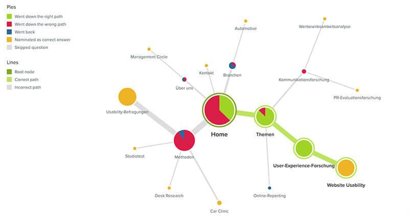 Klickpfad-Analyse eines Online Tree Testings in Optimal Workshop